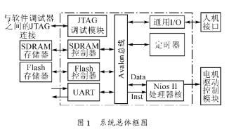 基于Nios II嵌入式处理器和FPGA实现电机...