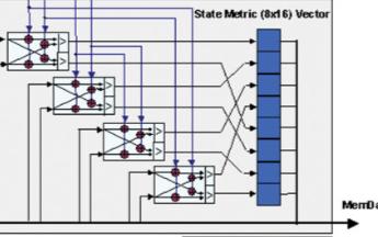 利用Xtensa可配置處理器加速嵌入式算法的性能...