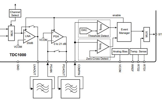TDC1000超声波传感分析仪的数据手册免费下载