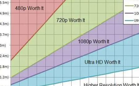 关于电视尺寸的讨论,真的是越大越好吗
