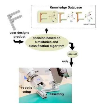新算法實現機器人系統開發,加快裝配各種物體的動作序列