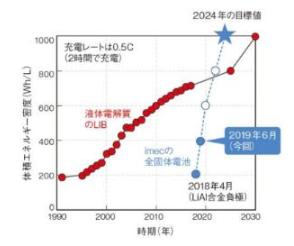IMEC开发新型固体电解质锂离子充电电池,松下参...