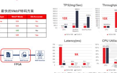 FPGA+CPU可让数据中心的图像处理性能大幅提升
