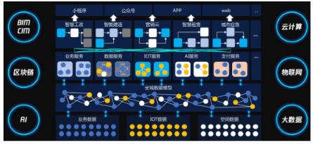 腾讯云推出基于CIM的产业互联网平台,助力产业数...