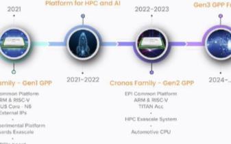 SiPearl將開發超機高效能運算芯片,采用AR...