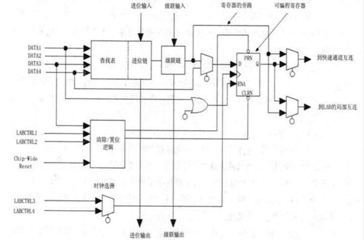 FPGA與CPLD到底有什么區別