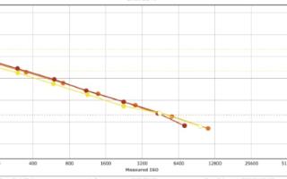 DxOMark公布索尼RX100M7傳感器測評,...
