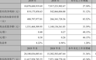 2019年科大訊飛營收同比增長27.3%,凈利潤同比增長51.12%