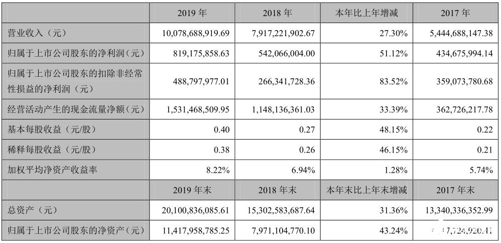 2019年科大讯飞营收同比增长27.3%,净利润同比增长51.12%