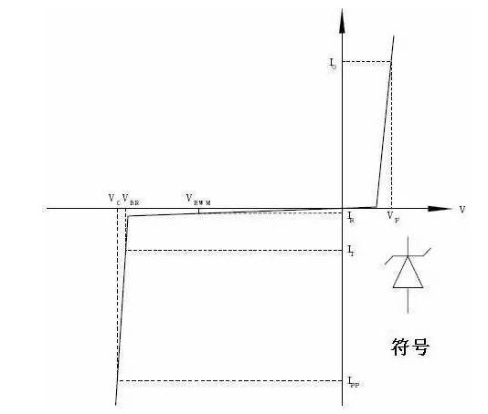 TVS防护电路的典型应用 TVS二极管的分类