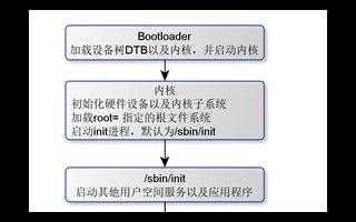 基于Buildroot的Linux系统构建技巧经验分享