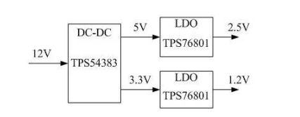 FPGA系统中,对电源系统的调试