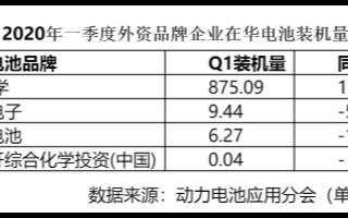 外资电池品牌在华布局产能陆续释放,Q1季度占国内...