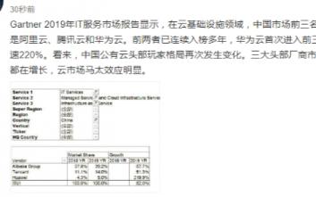 华为云在公有云基础设施领域首次进入中国市场前三