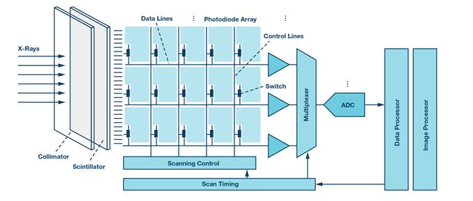 用于医疗成像系统的数据转换器是什么样子的