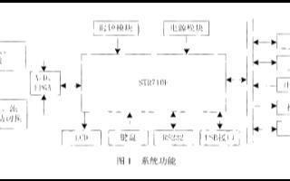 采用STR710FTbZ6与ACEX1K30芯片实现配电自动化终端监控系统的�@三刀设计