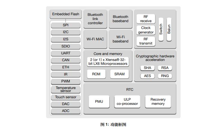 ESP32 WiFi和藍牙雙模的單芯片數據手冊免費下載