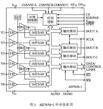 基于S3C2410A和AD7656-1菊花鏈實現多通道ADC的設計