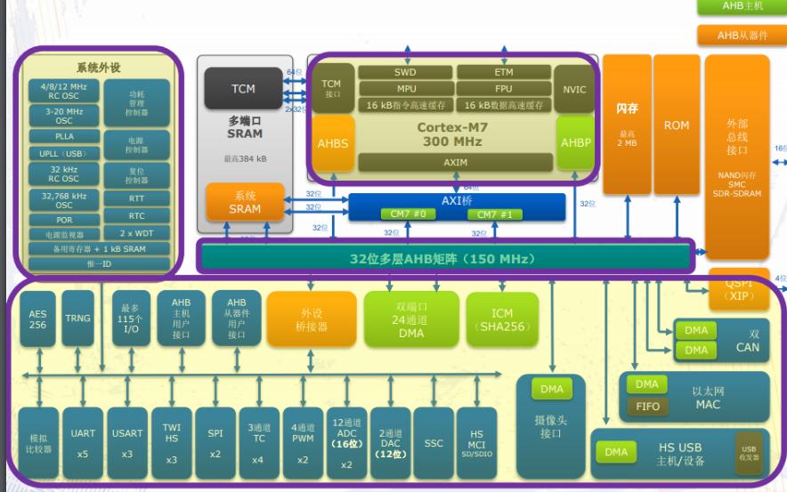 基于SAME70 MCU实现永磁同步电机FOC控制的详细说明
