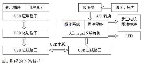基于USB数据总线实现多点数据采集系统的设计