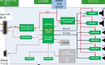 安森美半導體音頻方案可實現超低功耗語音交互的應用