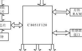 基于传感器SHT75和以太网实现现场环境温湿度数...