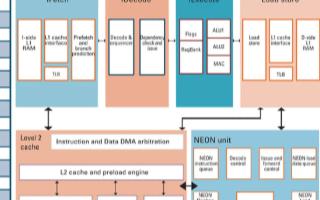 嵌入式系统的IP授权结构问题及事项考虑
