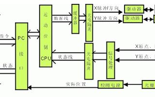 采用ADT850运动控制卡和PC机实现多轴运动控制系统的设计