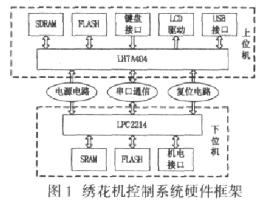 基于LH7A404和LPC2214 CPU芯片实...