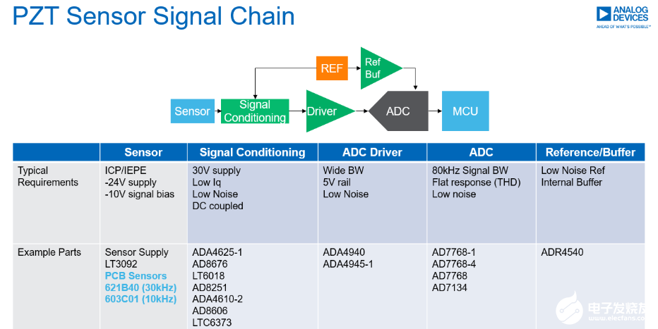 MEMS加速度傳感器在電機健康狀態監測上的應用