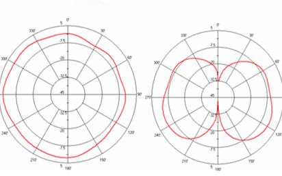 為實現無線模擬,如何選用正確的無線模塊天線