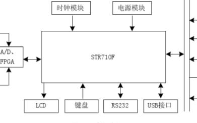 采用STR710FTbZ6與FPGA相結合實現配...