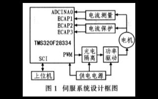 基于高性能数字信号控制器在伺服系统中的功能及应用...