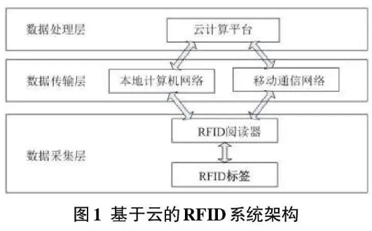 基于云的RFID系統架構是怎樣的