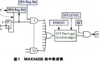 MAX3420E與SPI主控制器構成USB外設器件的中斷系統分析