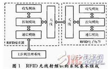 RFID無線射頻技術的指標是怎樣的