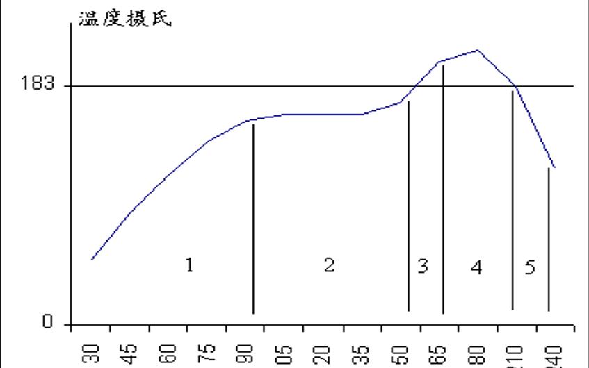 回流焊PCB温度的曲线讲解概述
