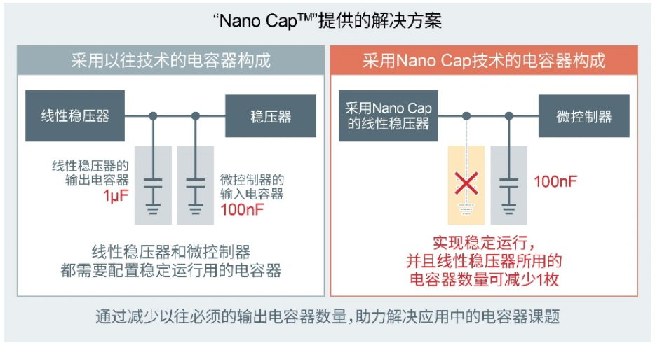 "ROHM确立可大幅降低电容器容值的电源技术""Nano Cap?"""