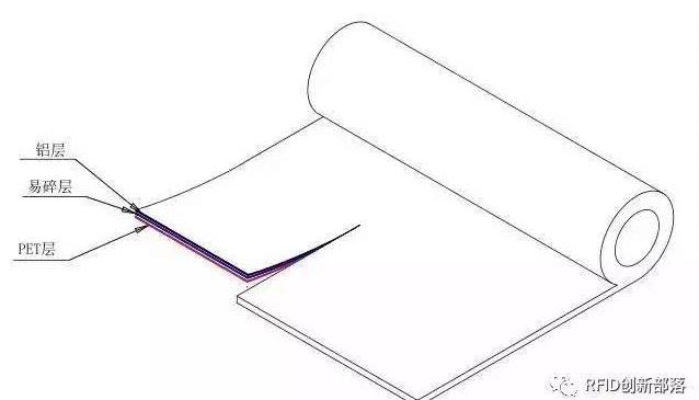 RFID電子標簽天線有哪一些種類