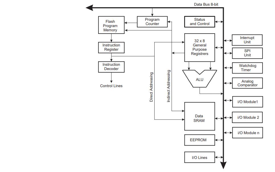ATmega8系列8位CMOS微控制器免费下载