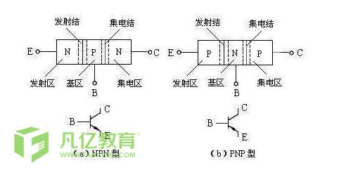 三极管的基本特性与三极管的正确用法