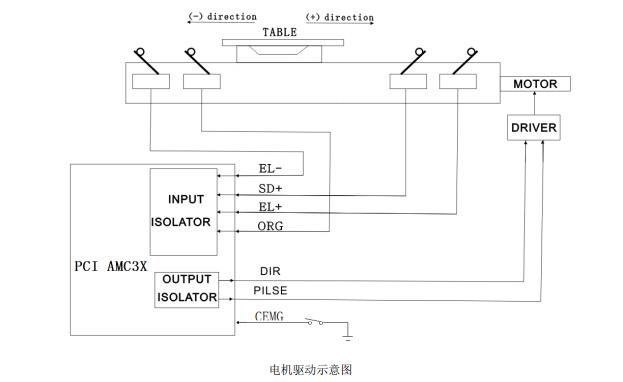 PCI AMC3XE三軸運動控制卡的使用說明書資料免費下載