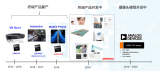 ToF技术实现人机交互和3D重建功能,与AI相结...