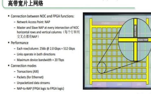 AI/ML將FPGA和ASIC結合在了一起