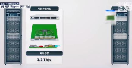 韩国研发400Gbps级光纤收发器引擎,可向10...