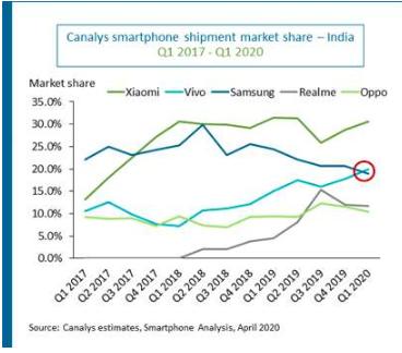 Q1季度印度智能手机出货量同比增长11.5%,实现两位数的增长