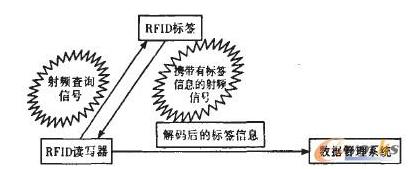 rfid是如何革�缧路�装企业的