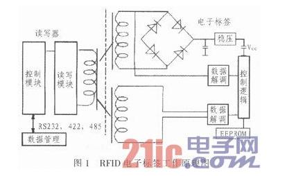 基于ARM11和RFID技术√的物流会有什么不同