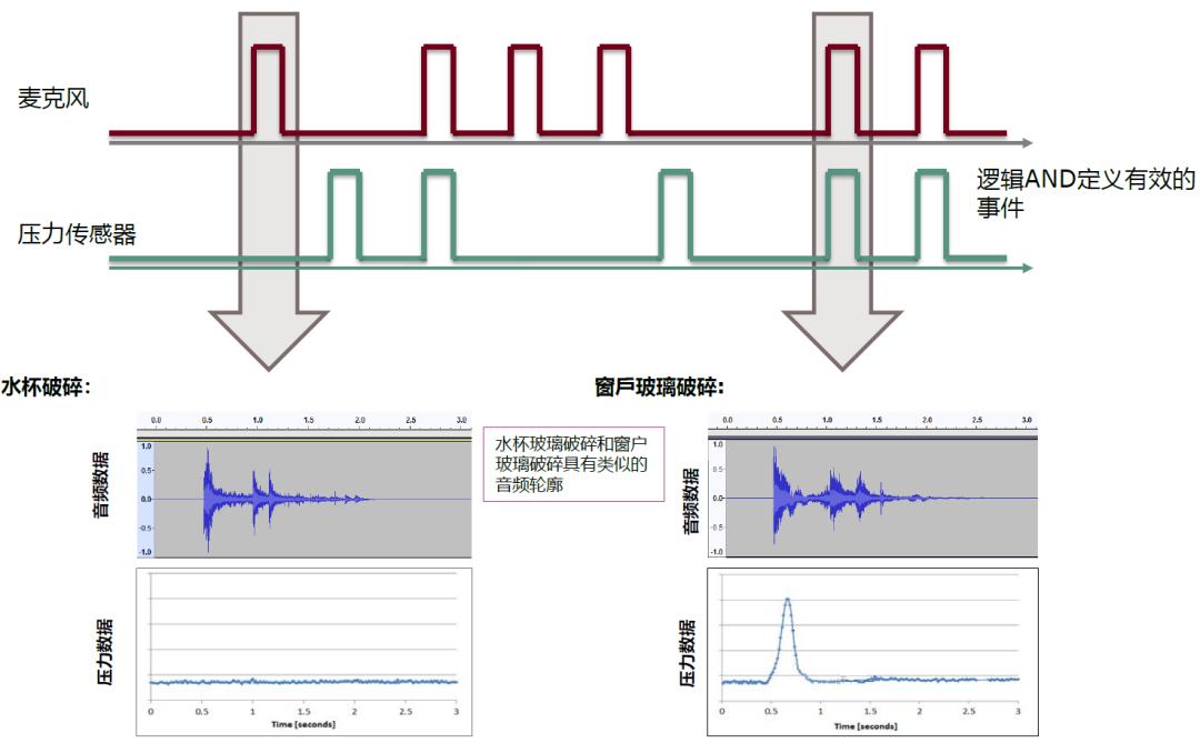语音芯片的双麦克风降噪构思