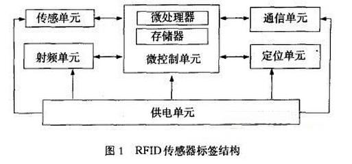 傳感技術與RFID如何管理血液